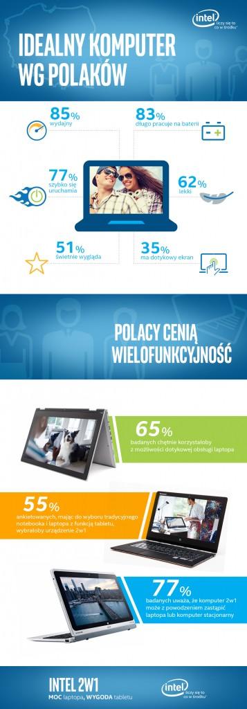 Idealny_Komputer_Infografika_Intel
