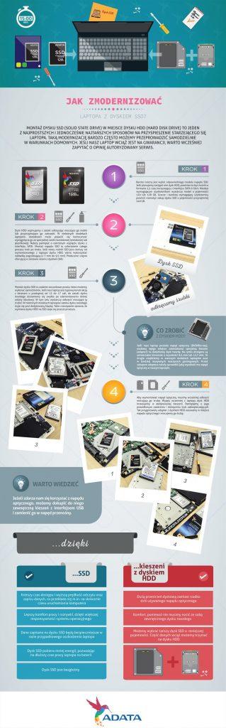 SSD_modernizacja_Infografika_960px