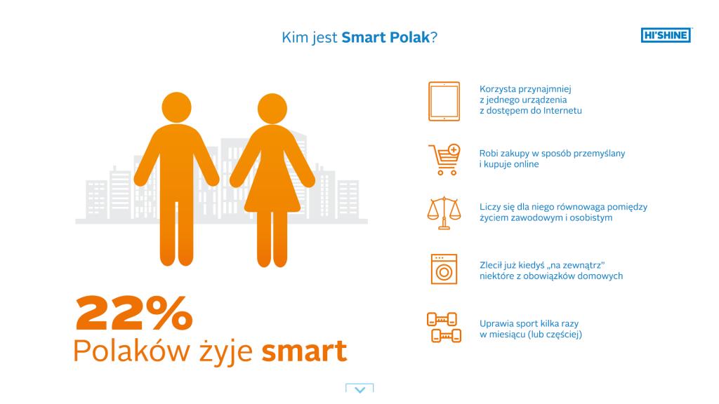 hishine_smart_living_puka_do_drzwi_polakow_infografika_kim_jest_smart_polak
