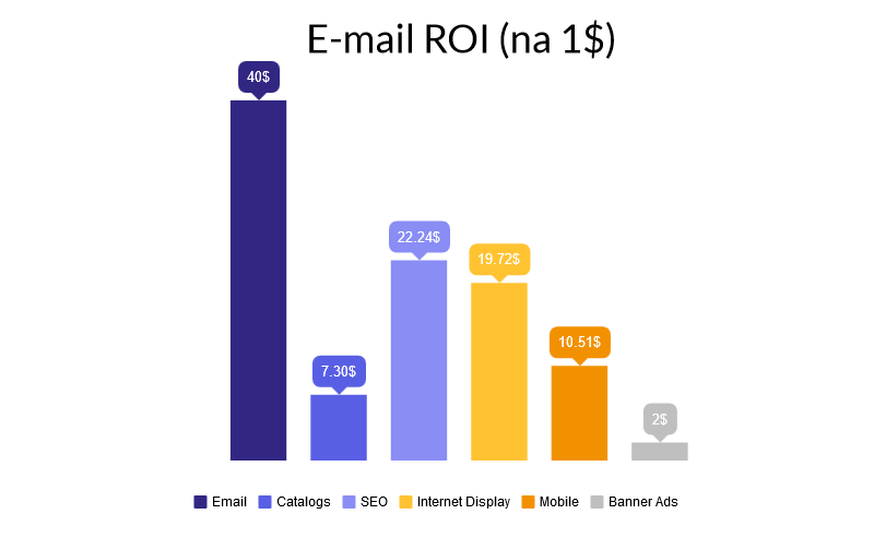 źródło: emailmarketinggold.com/how-to-increase-email-marketing-roi