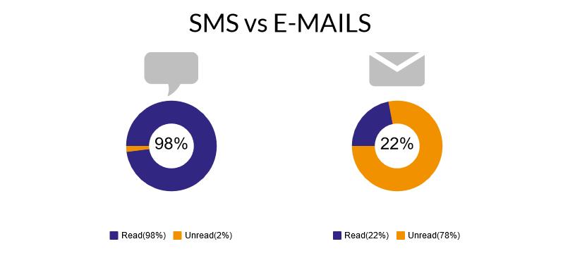 Źródło: zigg-mobile.com/blog/sms-vs-email
